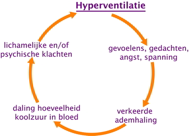 hyperventilatie door stress burnout